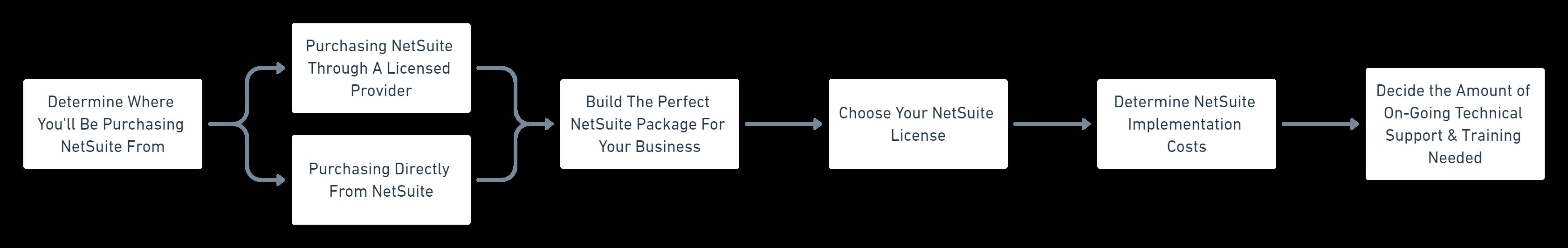 NetSuite Purchase Flowchart