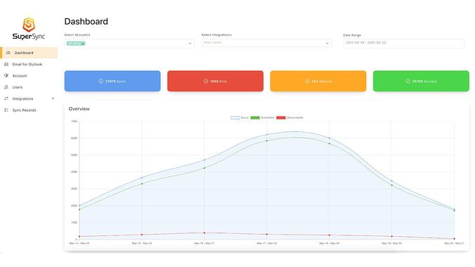 Home dashboard of SuperSync for Shopify, showing metrics such as the number of records synced today, yesterday, and this week above an overall trends graph.