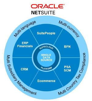 NetSuite features and functionality